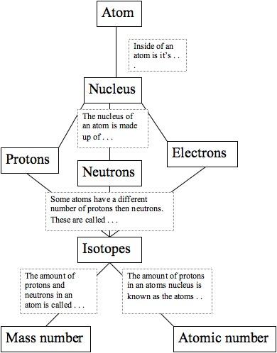 Chemistryp1table1 the atom create a concept map of the atom using inspiration or word and insert it below the concept map should include atom nucleus protons neutrons urtaz Images